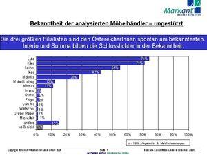 Branchen Basics Möbelhandel In österreich 2005