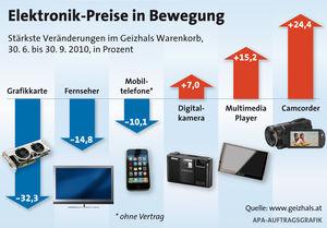 Geizhals Warenkorb Elektronikpreise Gehen Weiter Zurück