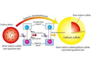So werden leuchtende Nanoteilchen hergestelt (Grafik: osaka-u.ac.jp/en)