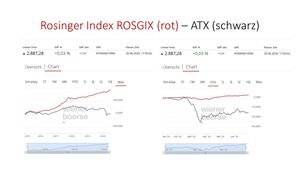 Rosinger Index (rot) - ATX (schwarz) (© Rosinger Group)